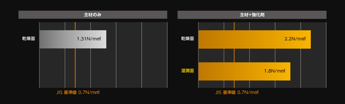 付着試験(JIS基準値 0.7N/mm2)JIS温冷繰り返し10回試験後